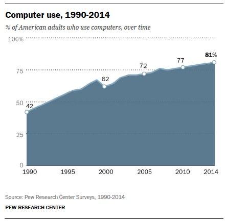Computer use, 1990 - 2014
