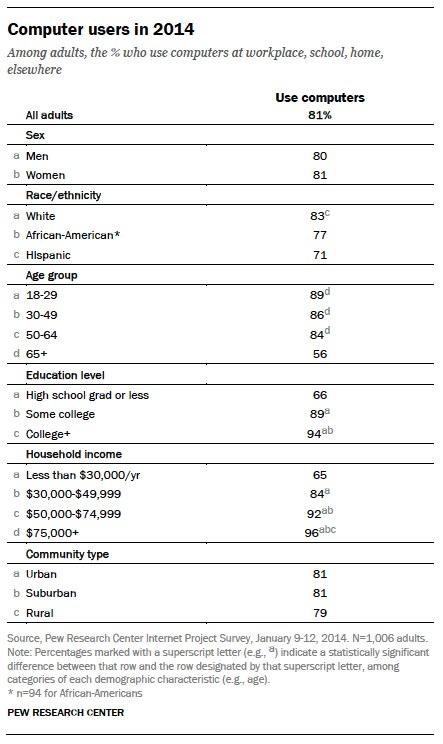 Current computer user demographics