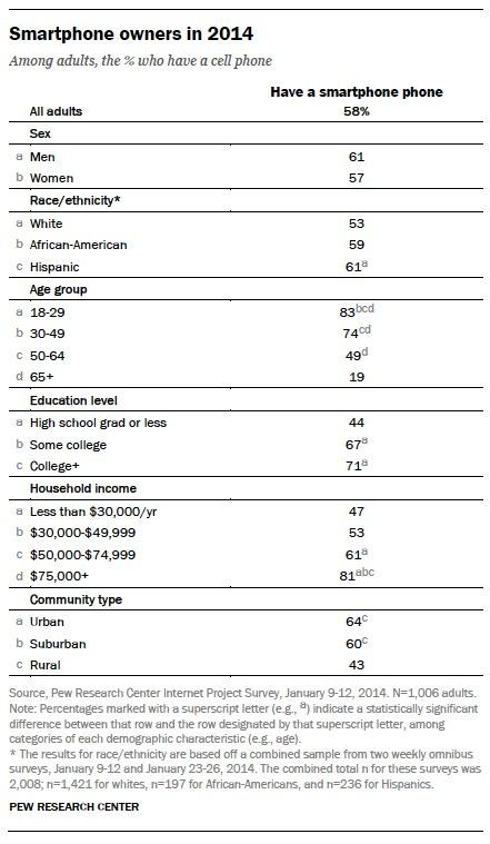Current smartphone owner demographics