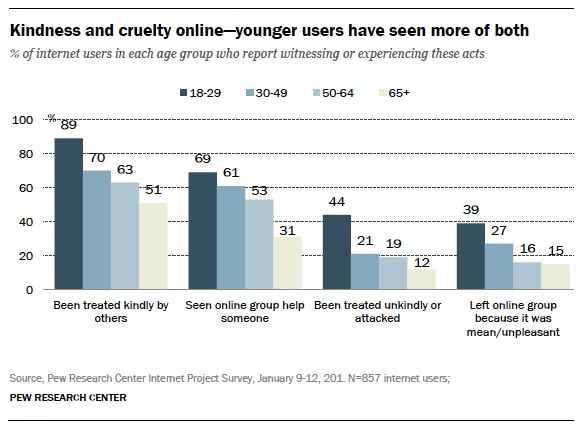 kindness and cruelty online