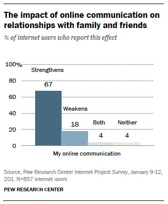 Impact of online communications on relationships
