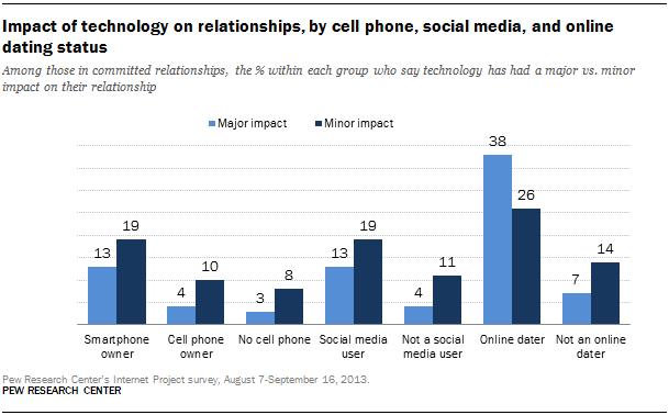 negative statistics of online dating