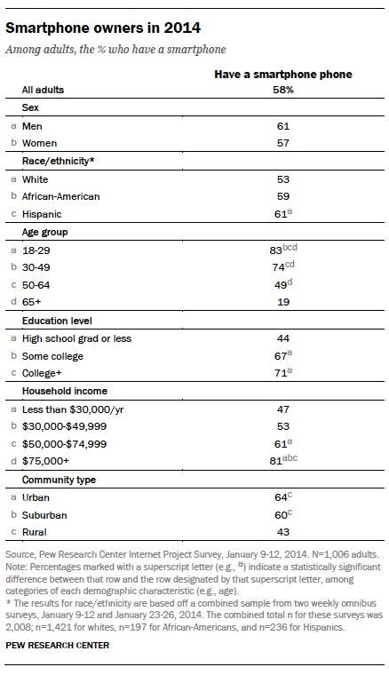 Smartphone owner demographics