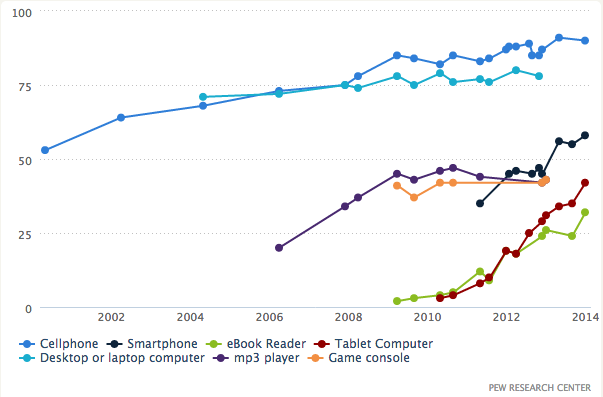 Mobile device ownership over time