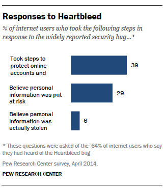 Responses to heartbleed