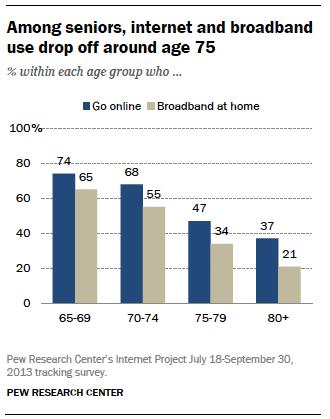 Among seniors, internet and broadband use drop off around age 75