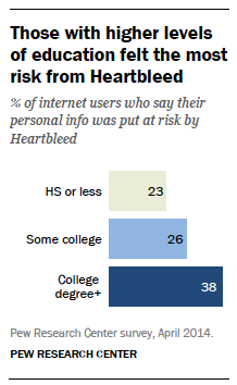 higher education and heartbleed