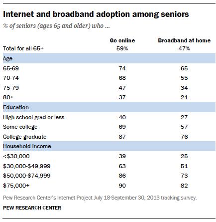 Internet and broadband adoption among seniors