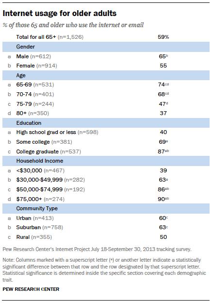 Internet usage for older adults