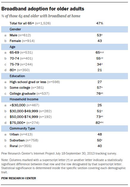 Broadband adoption for older adults