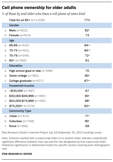 Cell phone ownership for older adults