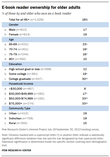 E-book reader ownership for older adults