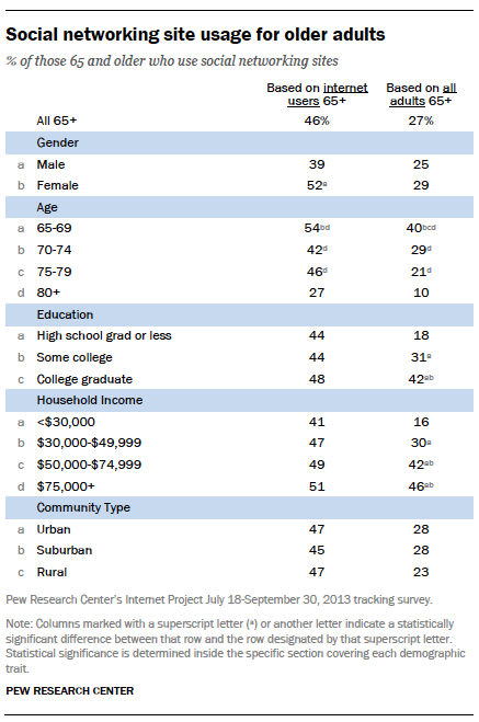 Social networking site usage for older adults