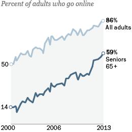Seniors and internet adoption