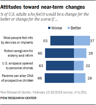 Attitudes Toward Near Term Changes Pew Research Center