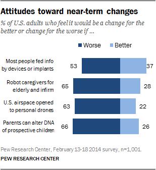 Attitudes toward near-term changes