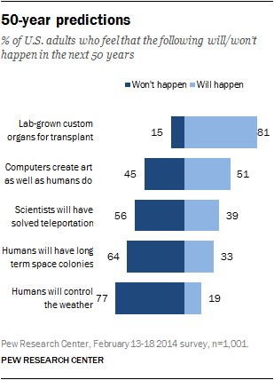 Percent of U.S. adults who feel that the following will/won't happen in the next 50 years
