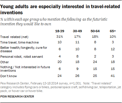 Young adults are especially interested in travel-related inventions