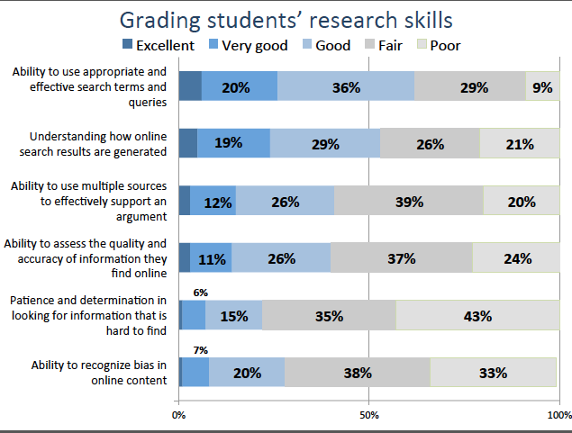 Grading students' research skills