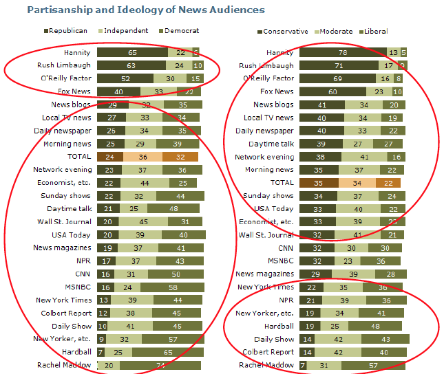 Partisanship and ideology of news audiences