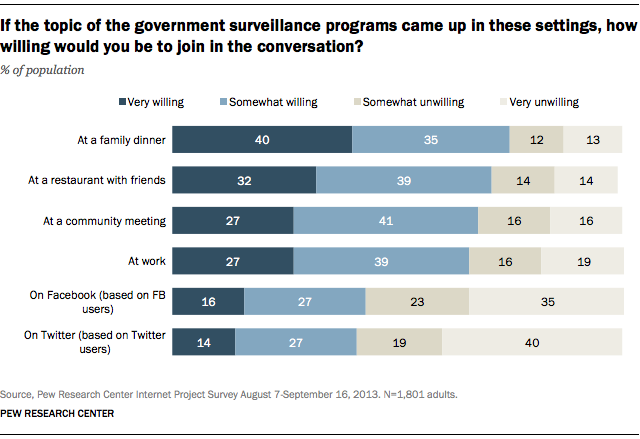 If the topic of the government surveillance programs came up in these settings, how willing would you be to join in the conversation?