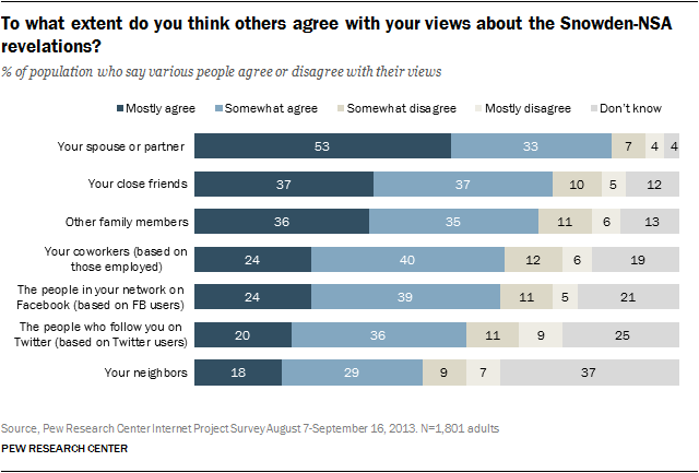 To what extent do you think others agree with your views about the Snowden-NSA revelations?