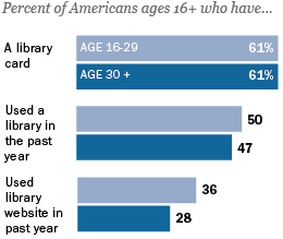 Younger Americans and Public Libraries