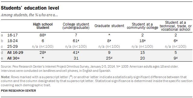 Students' education level