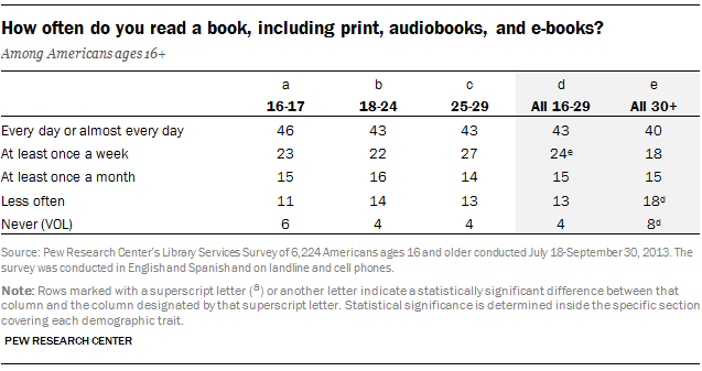 How often do you read a book, including print, audiobooks, and e-books?