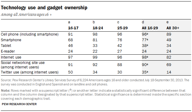 Technology use and gadget ownership