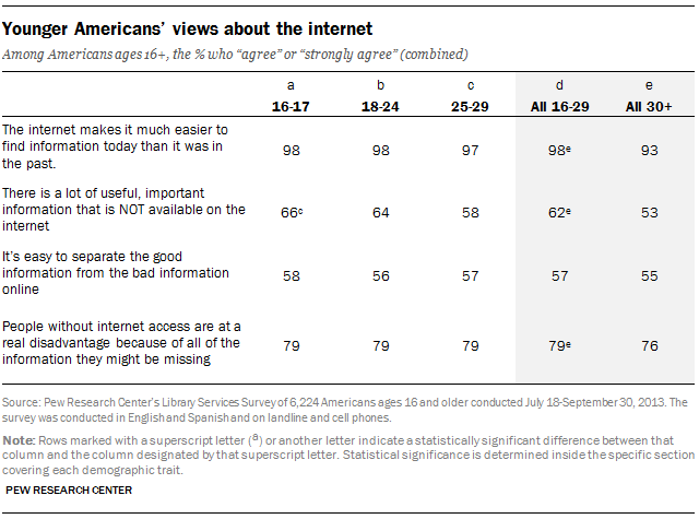 Younger Americans' views about the internet