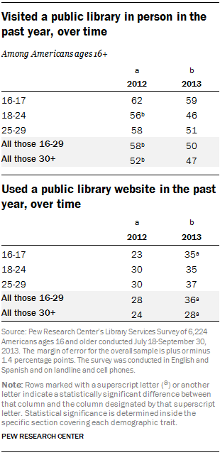 Visited a public library in person or library website in the past year, over time