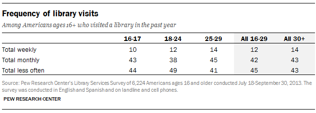 Frequency of library visits among Americans