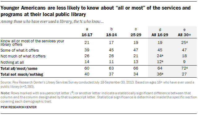 """Younger Americans are less likely to know about """"all or most"""" of the services and programs at their local public library"""