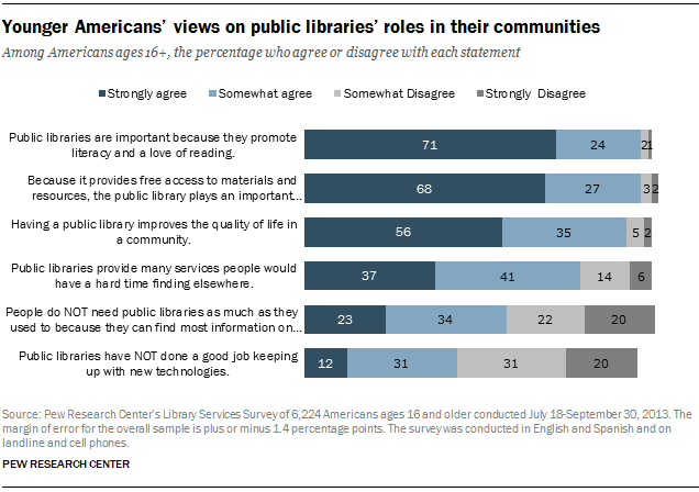 Younger Americans' views on public libraries' roles in their communities