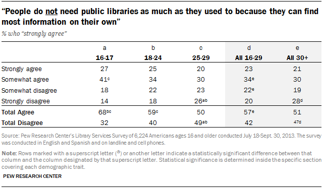 """People do not need public libraries as much as they used to because they can find most information on their own"""
