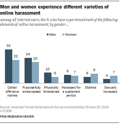 Men and women experience different varieties of online harassment