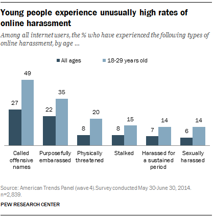 Among all internet users, the % who have experienced the following types of online harassment, by age