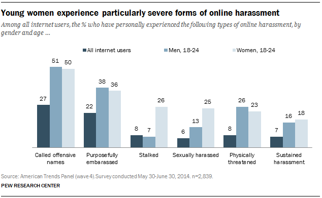 Among all internet users, the % who have personally experienced the following types of online harassment, by gender and age