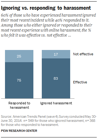 60% of those who have experienced harassment ignored their most recent incident while 40% responded to it. Among those who either ignored or responded to their most recent experience with online harassment, the % who felt it was effective vs. not effective