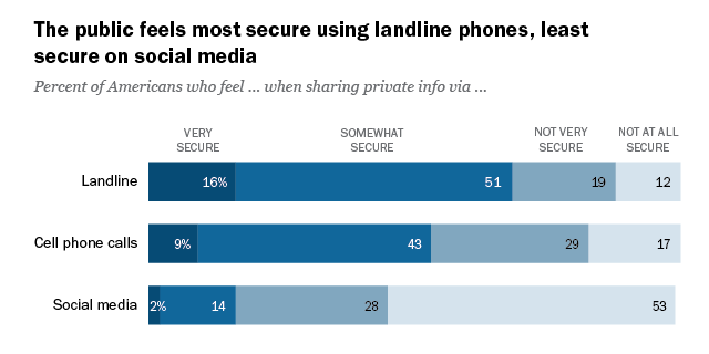 Public Perceptions of Privacy