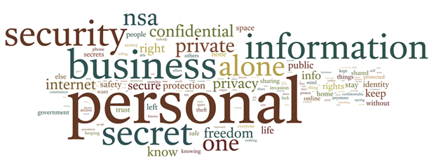 What Comes To Mind When You Hear The Word Quot Privacy Quot Pew