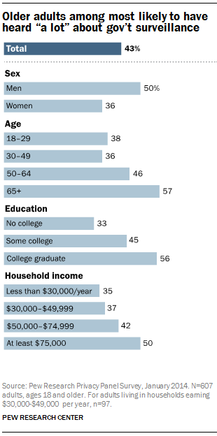 "Older adults among most likely to have heard ""a lot"" about gov't surveillance"