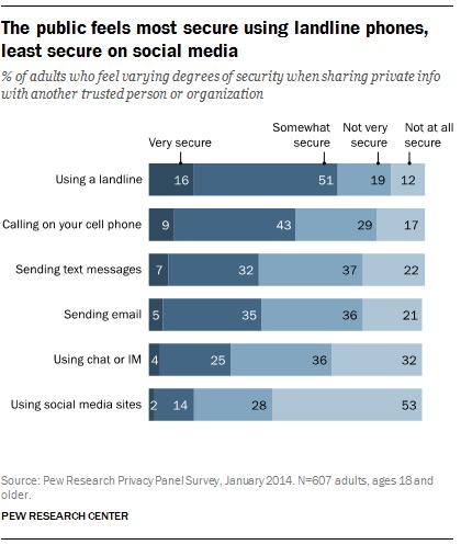 The public feels most secure using landline phones, least secure on social media