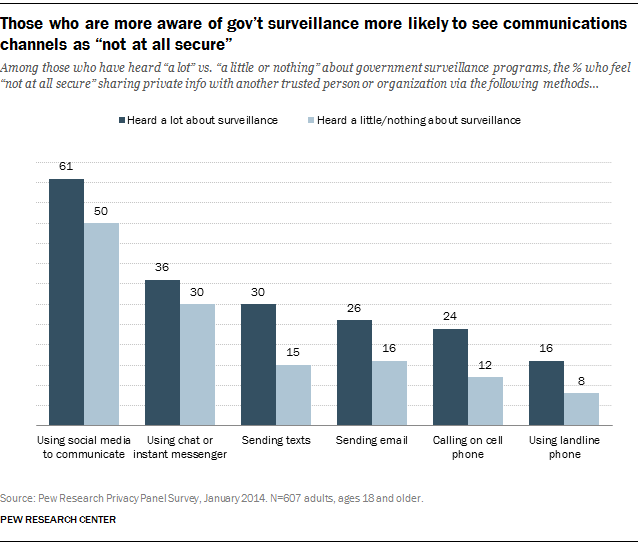 "Those who are more aware of gov't surveillance more likely to see communications channels as ""not at all secure"""