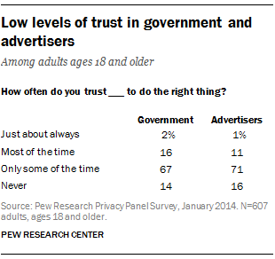 Low levels of trust in government and advertisers