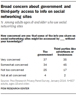 Broad concern about government and third-party access to info on social networking sites