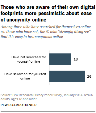 Those who are aware of their own digital footprints more pessimistic about ease of anonymity online
