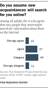 Do you assume new acquaintances will search for you online?