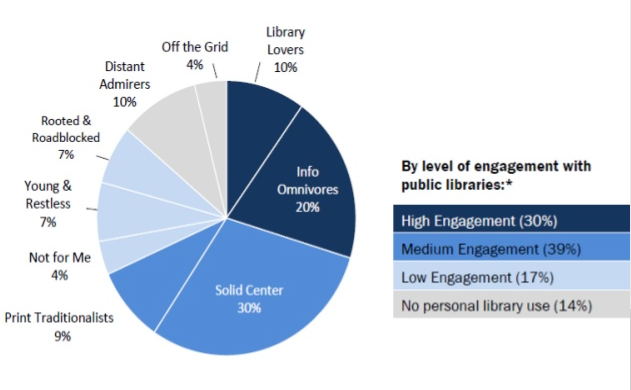 The Next Library and the People Who Will Use It